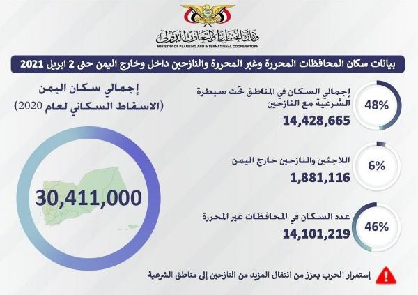تقرير حكومي المناطق المحررة تضم غالبية سكان اليمن